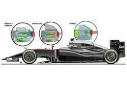 McLaren MP4-30 Honda engine, comparison with Renault, Ferrari, Mercedes