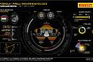 Pirelli про гонку в Угорщині
