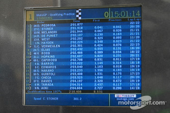 Qualifying result on screen