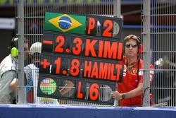 Felipe Massa, Scuderia Ferrari, pitboard
