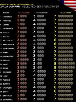 Malaysian GP tyres