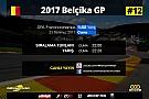 FORMULA 1 LİGİ 2017 Belçika GP Sanal Turnuva: Canlı Yayın