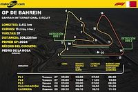 Horarios para Latinoamérica del GP de Bahrein F1