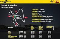 Horarios y datos del GP de España MotoGP