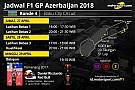 Jadwal lengkap F1 GP Azerbaijan 2018