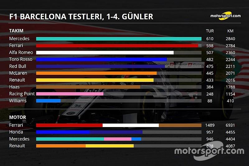 Barcelona testleri 4. gün: Kim kaç tur attı, genel durum ne?
