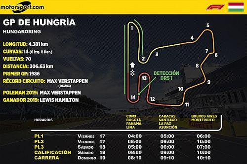 Horarios y datos GP de Hungría F1
