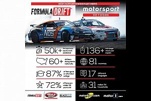 Motorsport Network присоединилась к Формуле DRIFT в роли медиа-партнера