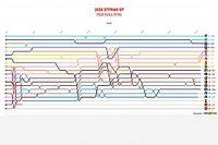 Гран При Штирии за 30 секунд: анимированные лэпчарты
