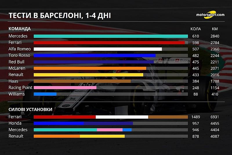 Детальна інфографіка перших тестів Ф1 2019 року у Барселоні