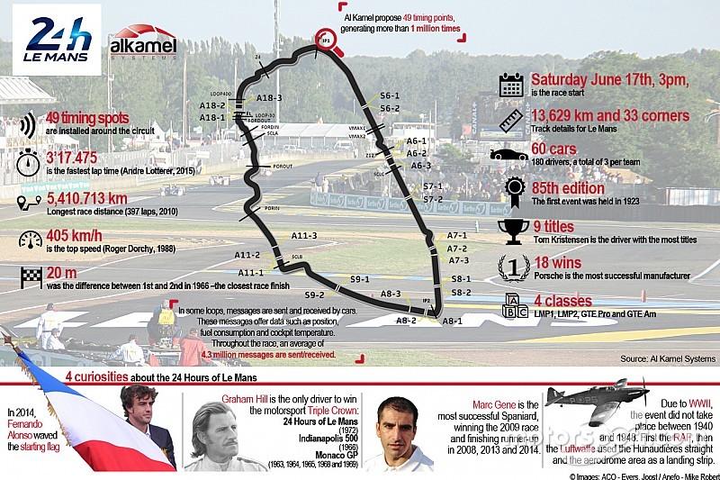 El Live Timing de Le Mans vuelve a ser español