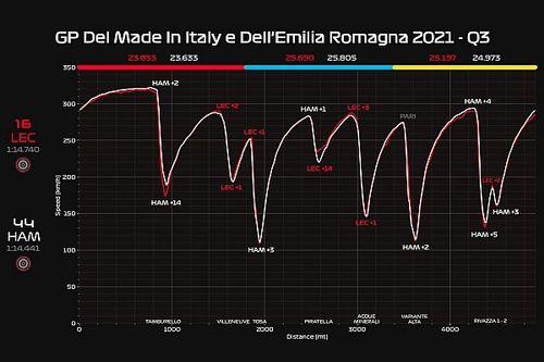 Ferrari: la telemetria promuove motore e carico assoluto