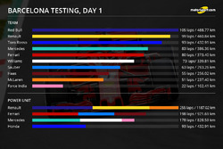 Barcelona testing, day 1 infographic