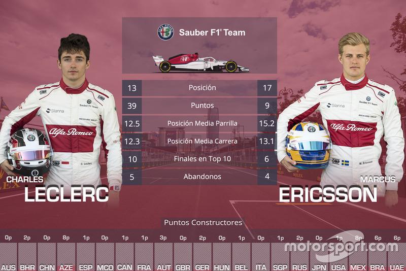 La comparación entre compañeros de equipo en 2018: Charles Leclerc vs Marcus Ericsson, Sauber