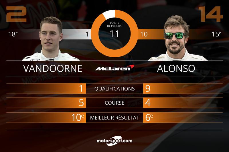 Bilan mi-saison McLaren