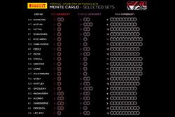 Pirelli tire allocations - Monaco GP