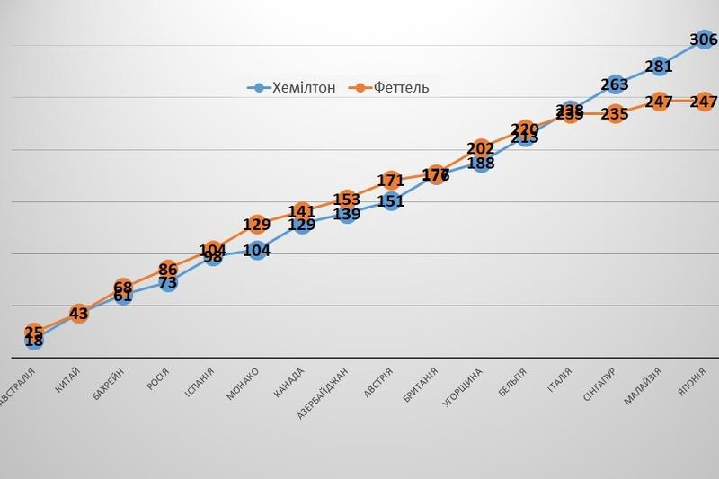 Кількість очок у Феттеля та Хемілтона – етап за етапом