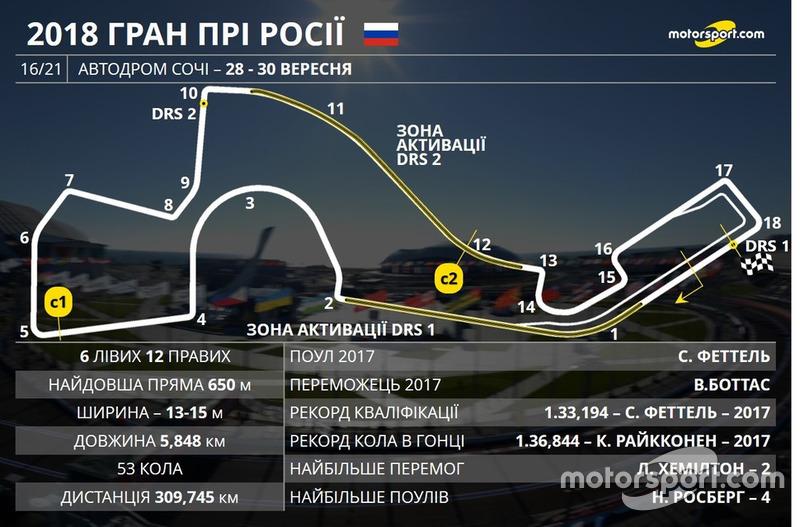 Прев'ю Гран Прі Росії 2018 року