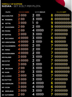 F1日本大奖赛车手轮胎选择