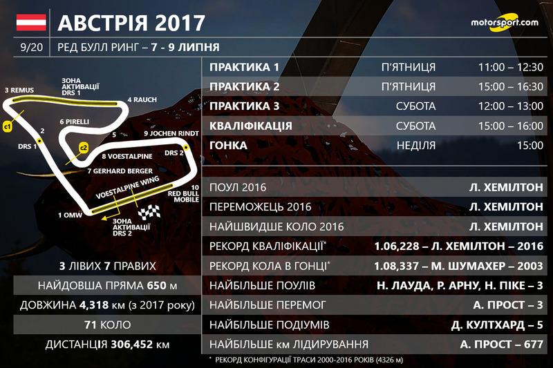 Розклад гоночного вікенду Гран Прі Австрії 2017 року