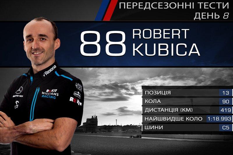 13. Роберт Кубіца