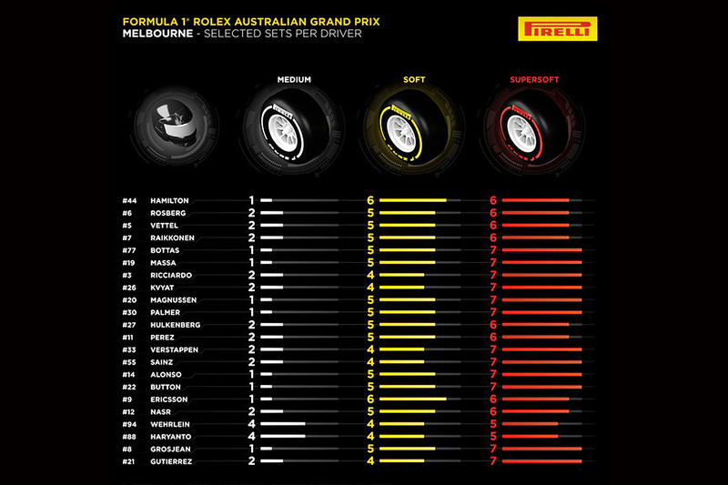 Pirelli tire allocation choices per driver for Australian GP