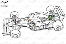 Suspension active de la Williams FW14B