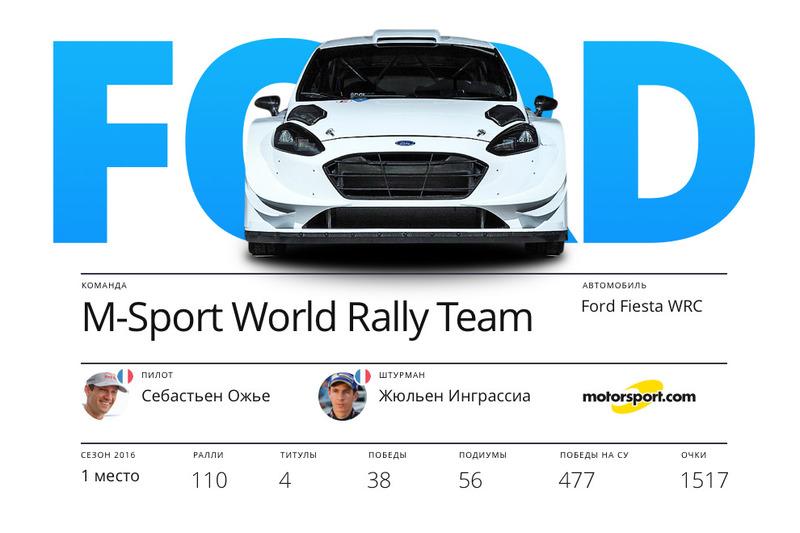 Ford M-Sport, Себастьен Ожье