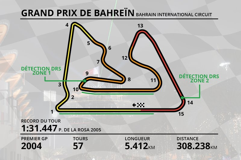 Plan du Circuit International de Sakhir