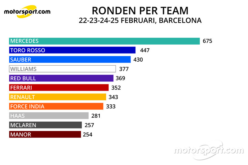 Infographic ronden per team, eerste test