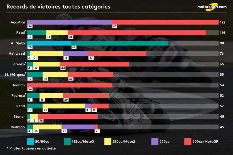 Records de victoires toutes catégories