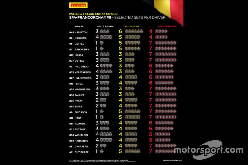 Set di Pirelli scelti per pilota per il GP del Belgio