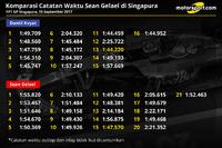 Perbandingan catatan waktu Sean Gelael di FP1 GP Singapura