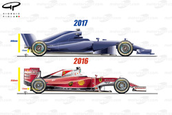 Ferrari SF16-H side view comparison with 2017 regulations