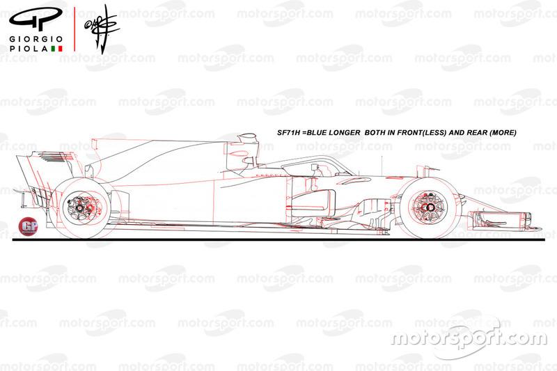 Comparativa del Ferrari SF71H y SF70H