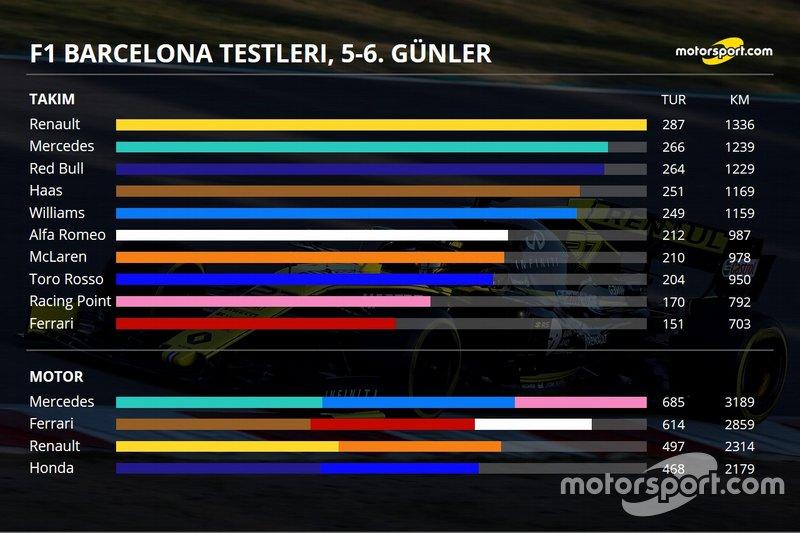 2. Barcelona testleri 2. gün özeti