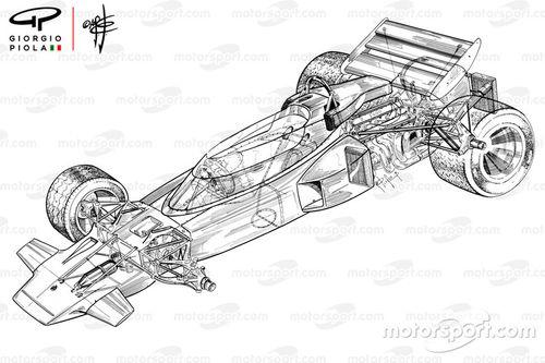 Fórmula 1 1970