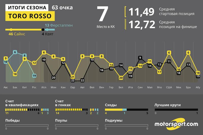 Итоги года: Toro Rosso