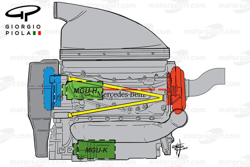 Mercedes layout del motore, vista laterale