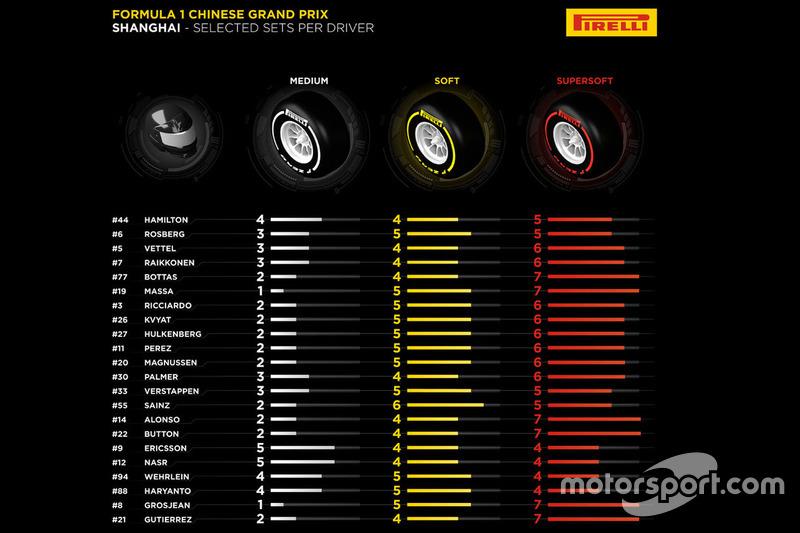 I set di pneumatici Pirelli scelti dai piloti per il GP della Cina