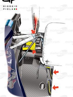 Détails de la suspension arrière de la Toro Rosso