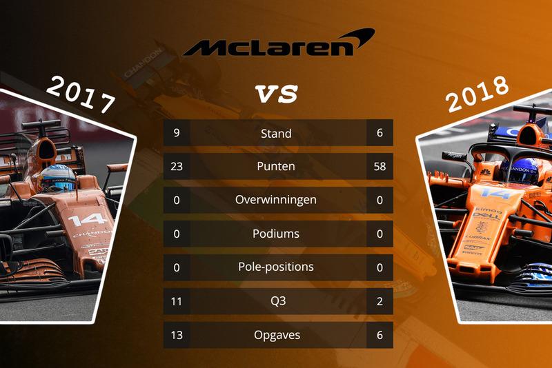 McLaren - vergelijking 2017 en 2018 na 15 races