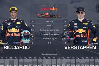 Confronto finale tra compagni di squadra: Daniel Ricciardo vs. Max Verstappen, Red Bull