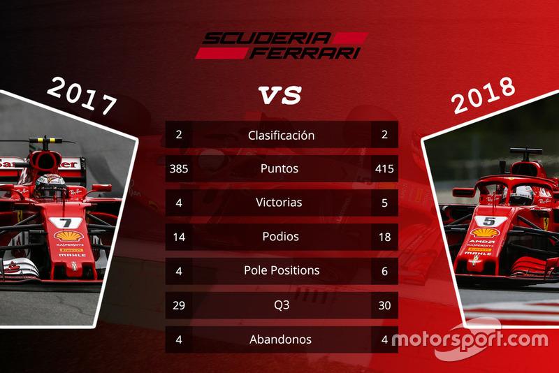 Ferrari: comparación de las primeras 15 carreras de las temporadas 2017 y 2018
