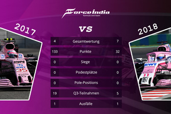 Teamvergleich 2017 vs. 2018: Force India / Racing Point