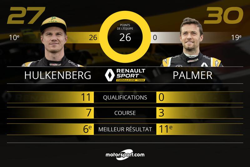 Bilan mi-saison Renault