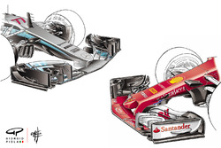 Mercedes F1 W08 vs. Ferrari SF70H: Frontflügel, Vergleich