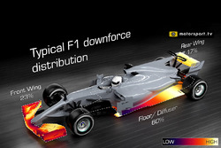 Typical F1 downforce distribution