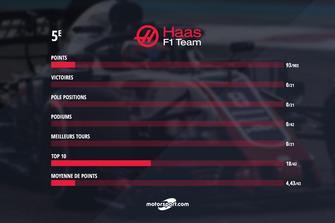 Le bilan de Haas