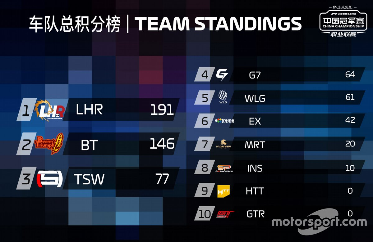 Teams' Championship, 2020 F1 Esports China Championship Pro League